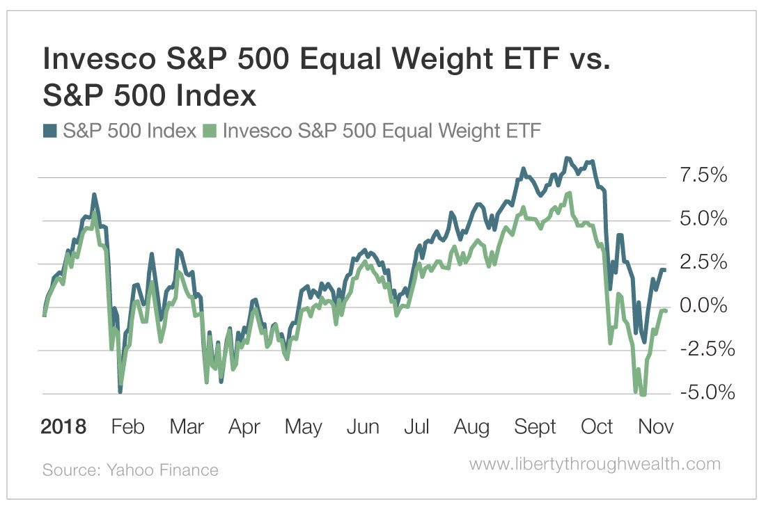 Invesco S&P 500 Equal Weight ETF vs S&P 500 Index