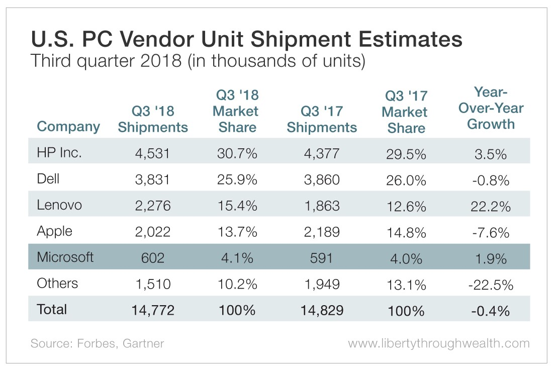 U.S. PC Vendor Unit Shipment Estimates