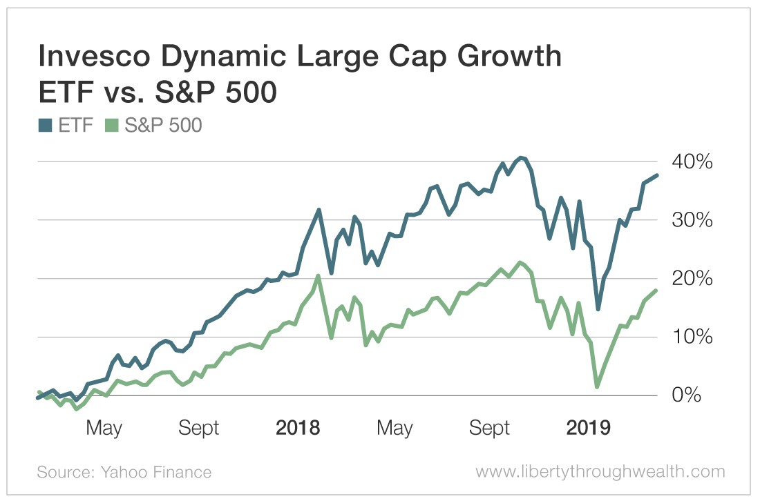 Invesco Dynamic Large Cap Growth ETF vs S&P_500