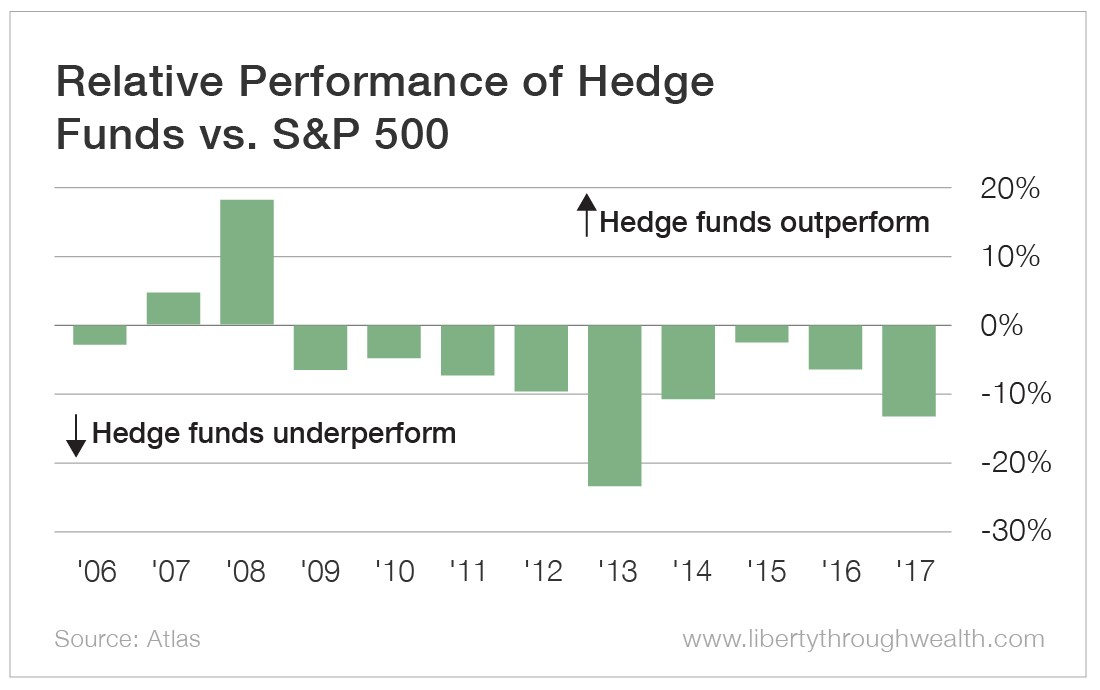 Relative Performance of Hedge Funds vs S&P 500