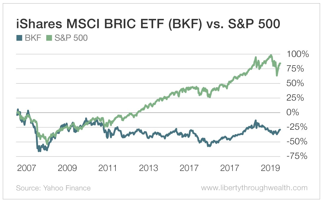 iShares MSCI BRIC ETF vs S&P 500