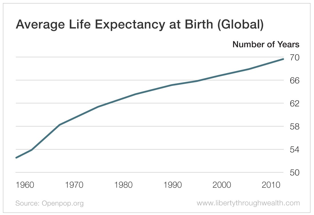Average Life Expectancy at Birth