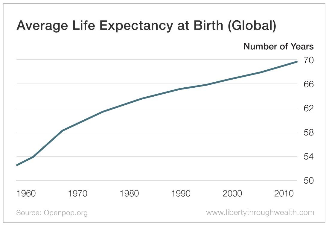 Average Life Expectancy at Birth