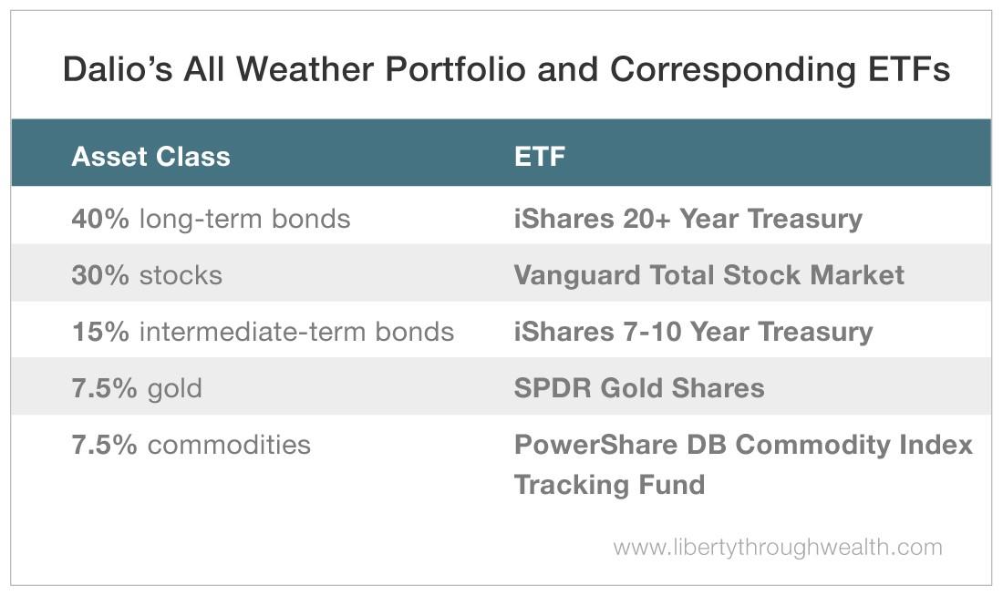 Dalios All Weather Portfolio and Corresponding ETFs