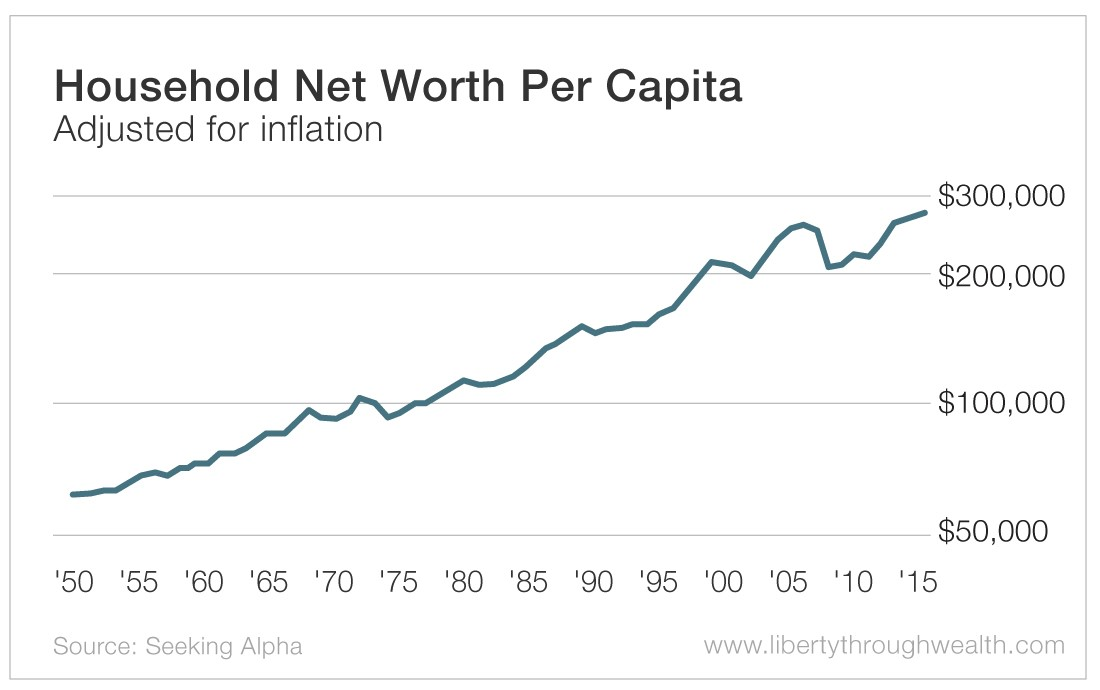 Household Net Worth Per Capita