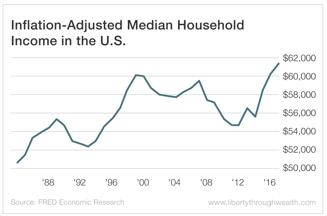 Inflation Adjsuted Median Household Income in the US