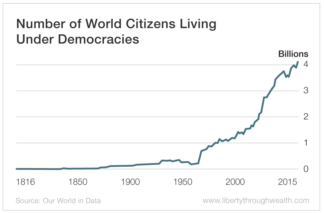 Number of World Citizens Living Under Democracies