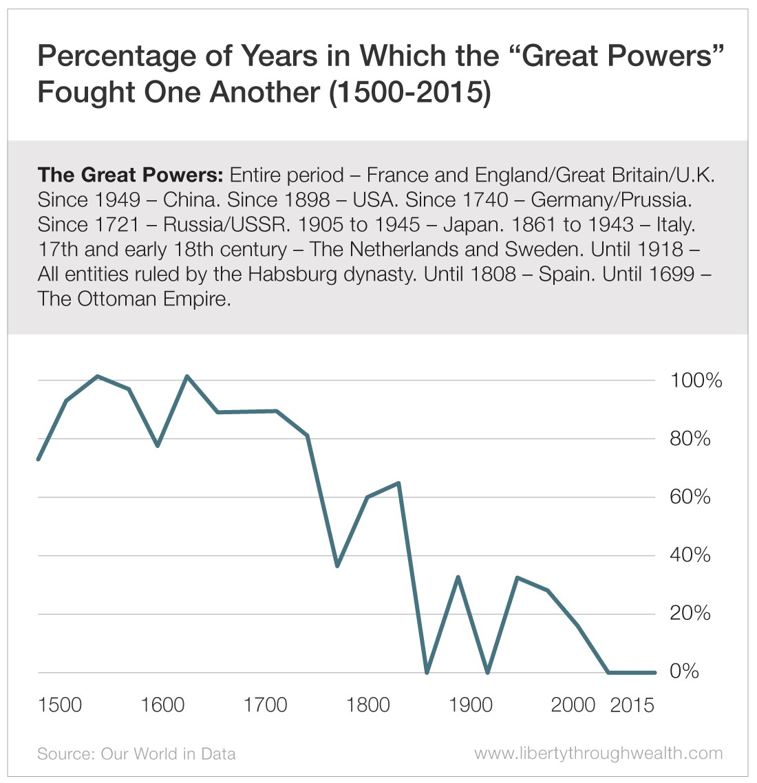Percentage of Years in Which the Great Powers Fought One Another