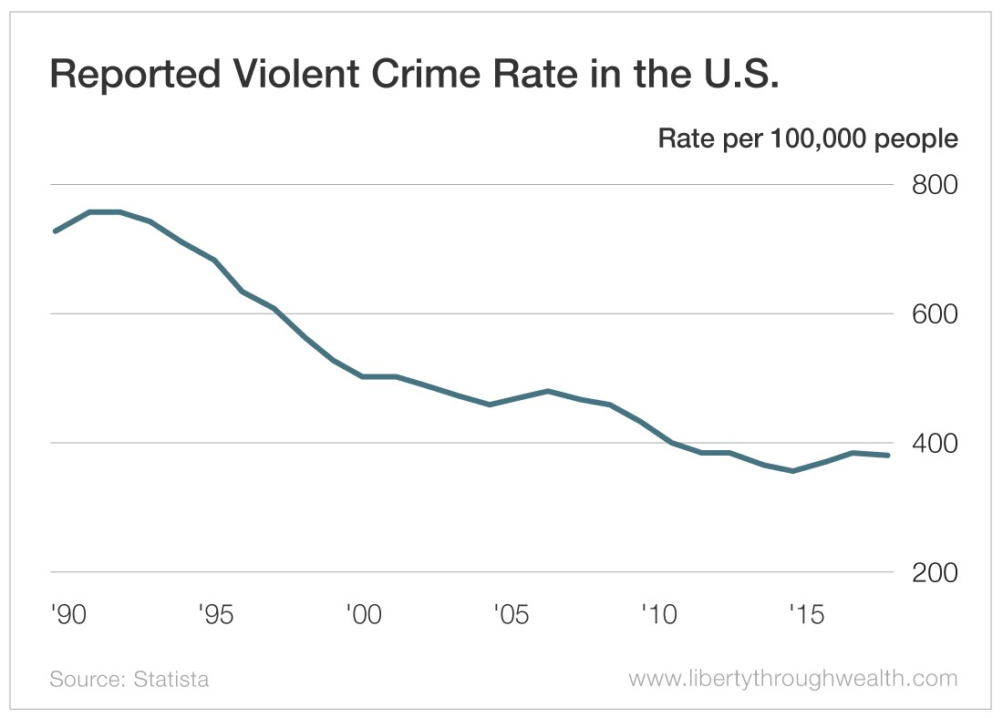 Reported Violent Crime Rate in the US