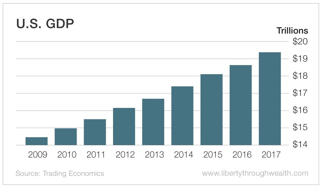 US_GDP