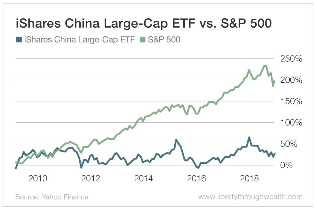 iShares China Large-Cap ETF vs S&P 500