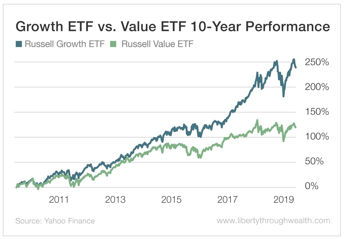A chart showing the ten-year performance of the Russell Growth ETF compared to the Russell Value ETF. The ETF focused on growth investing is considerably outperforming the ETF focused on value investing.