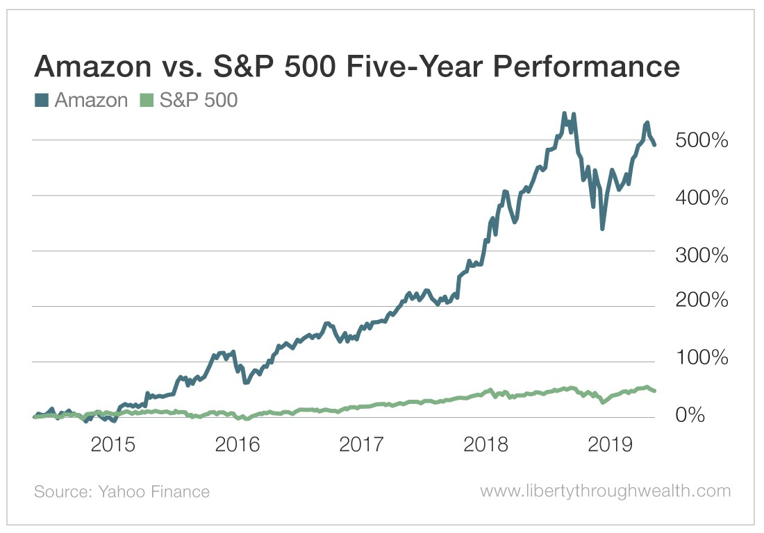 A chart showing the five-year performance of Amazon stocks compared to the S&P 500, which Amazon is outperformed fivefold.