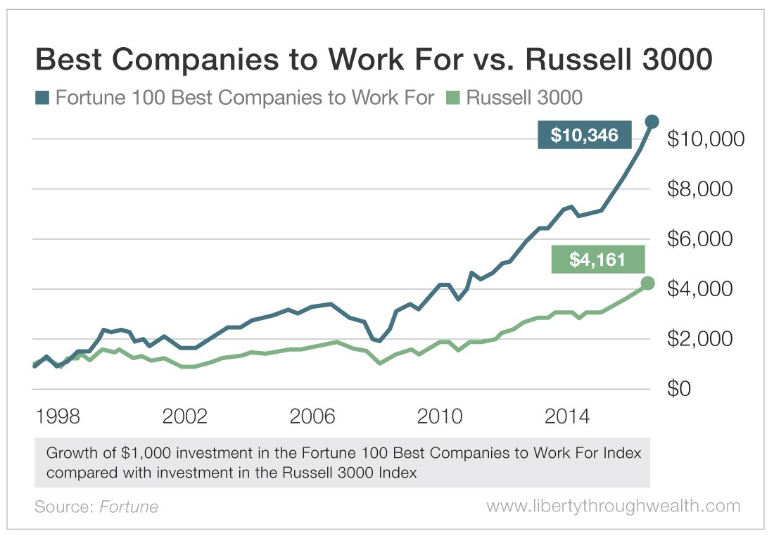 Best Companies to Work For vs Russell 3000