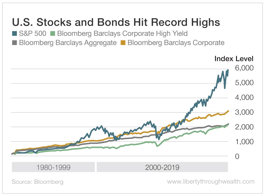 U.S. Stocks and Bonds Hit Record Highs