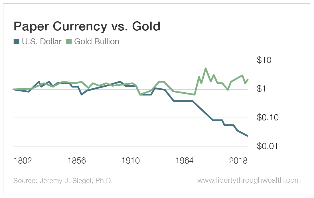 Chart - Paper Currency vs. Gold