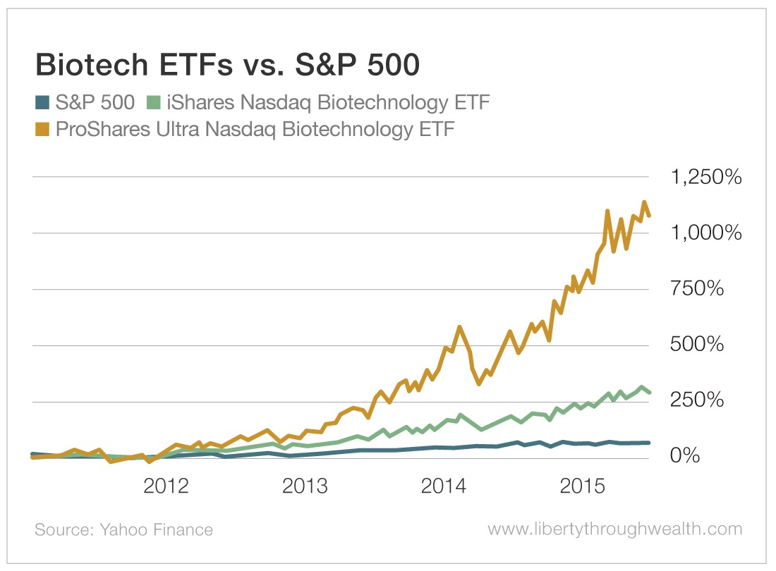 Biotech ETFs vs S&P 500