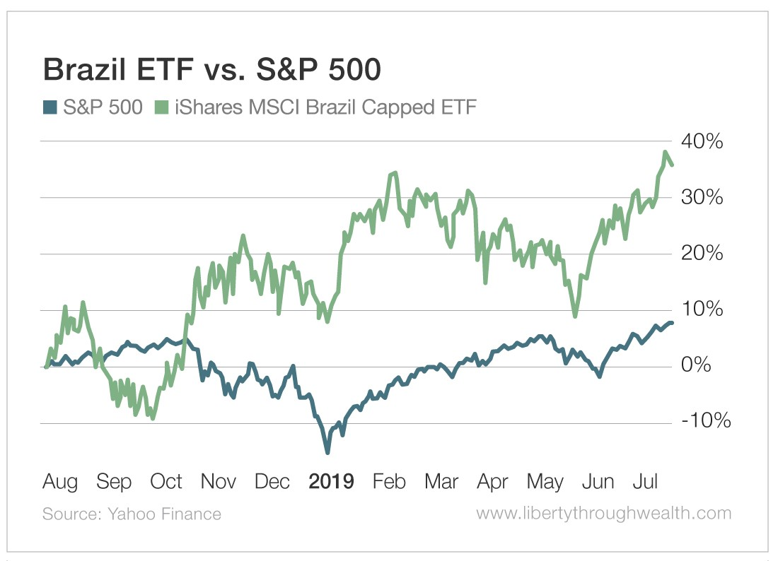 Brazil ETF vs S&P 500