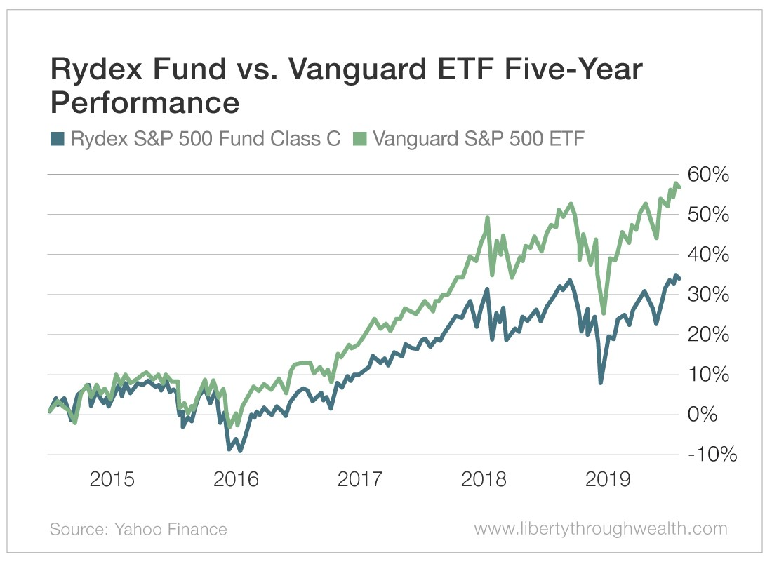 Chart - Rydex Fund vs Vanguard ETF Five-Year Performance