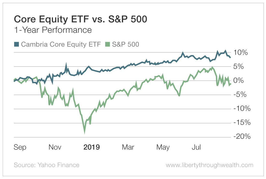 Core Equity ETF vs S&P 500