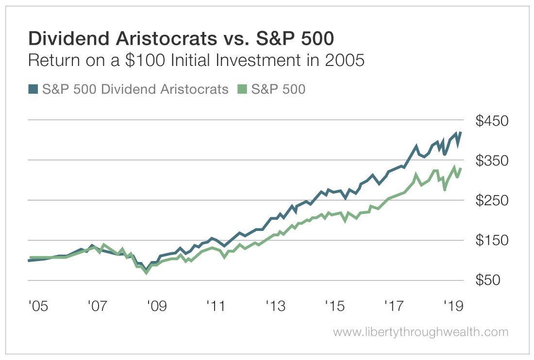 Dividend Aristocrats vs S&P 500