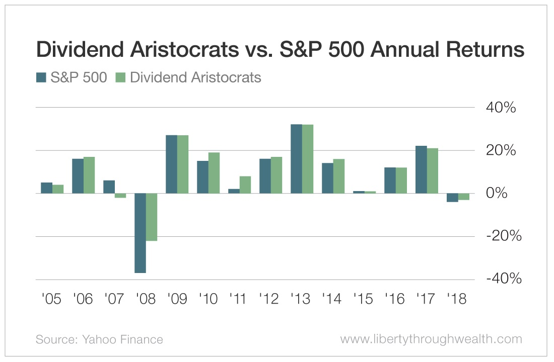 Dividend Aristocrats vs S&P 500 Annual Returns