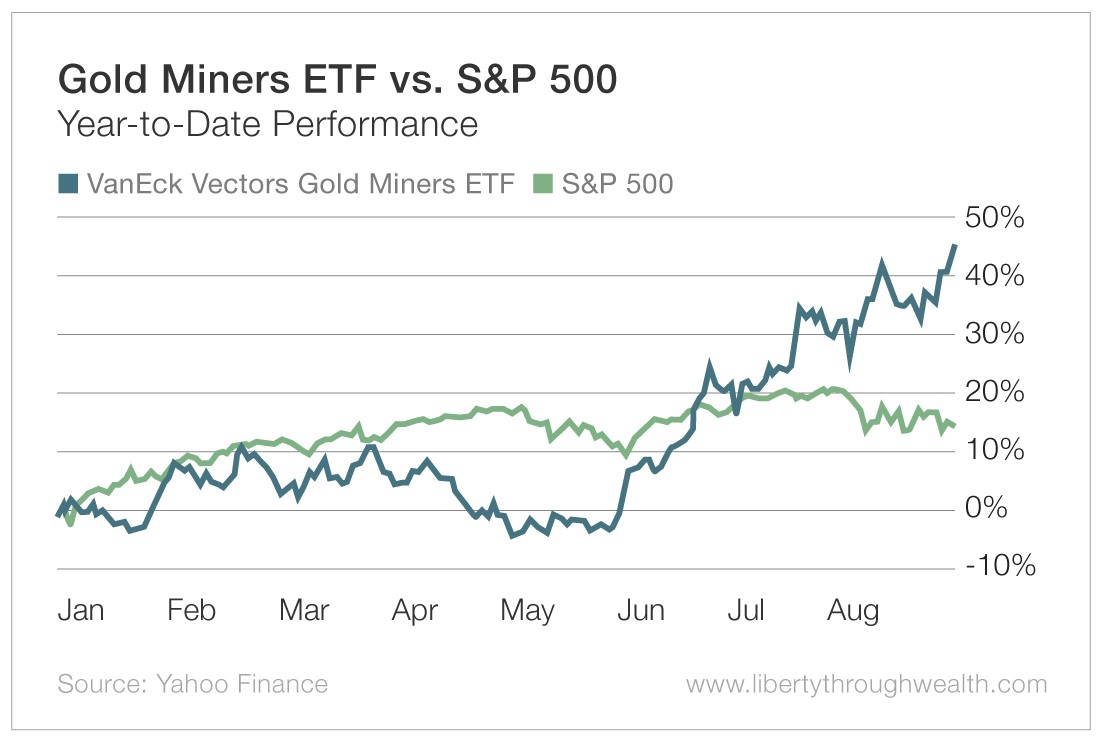 Gold Miners ETF vs S&P 500
