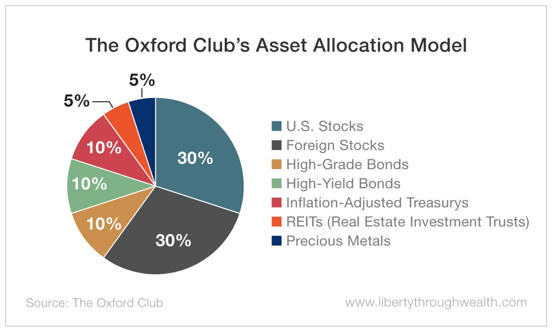 The Oxford Club's Asset Allocation Model