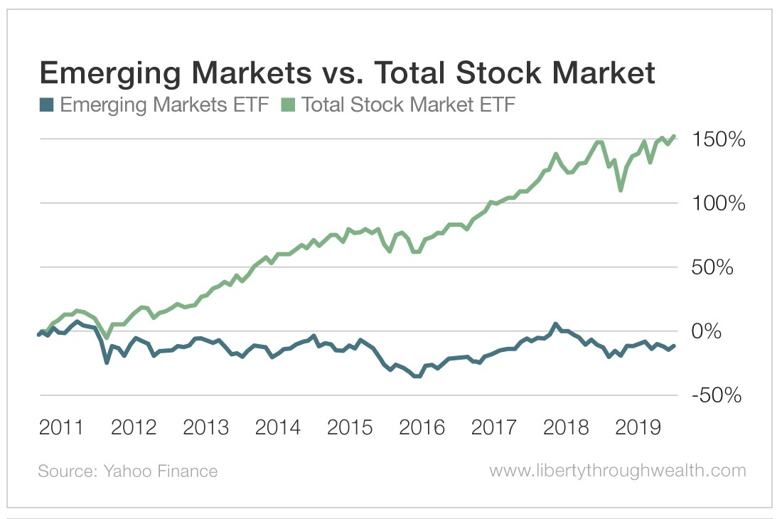Emerging Markets vs Total Stock Market