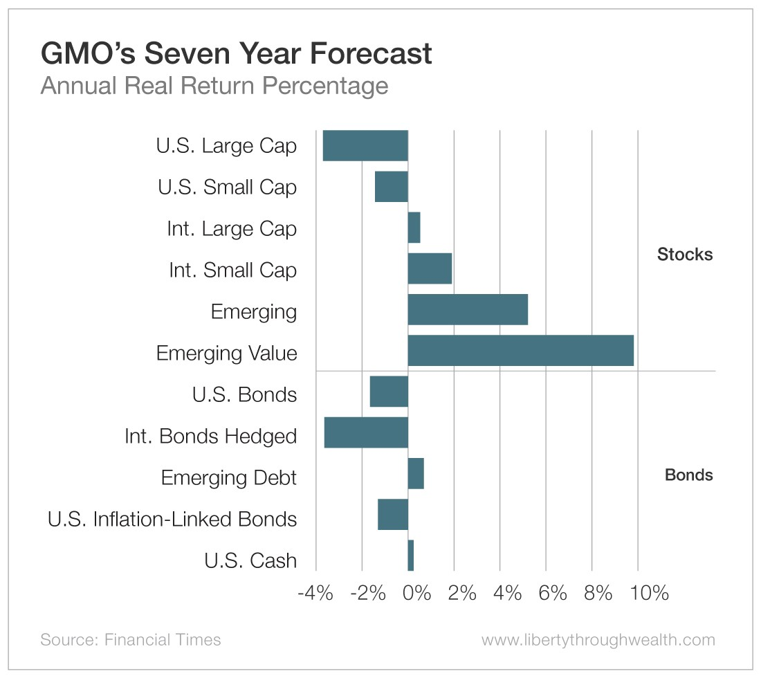 GMO's Seven Year Forecast