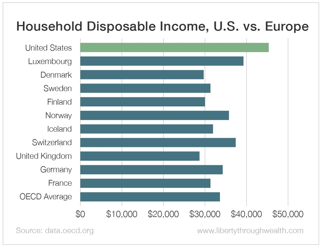 Household Disposable Income U.S. vs Europe