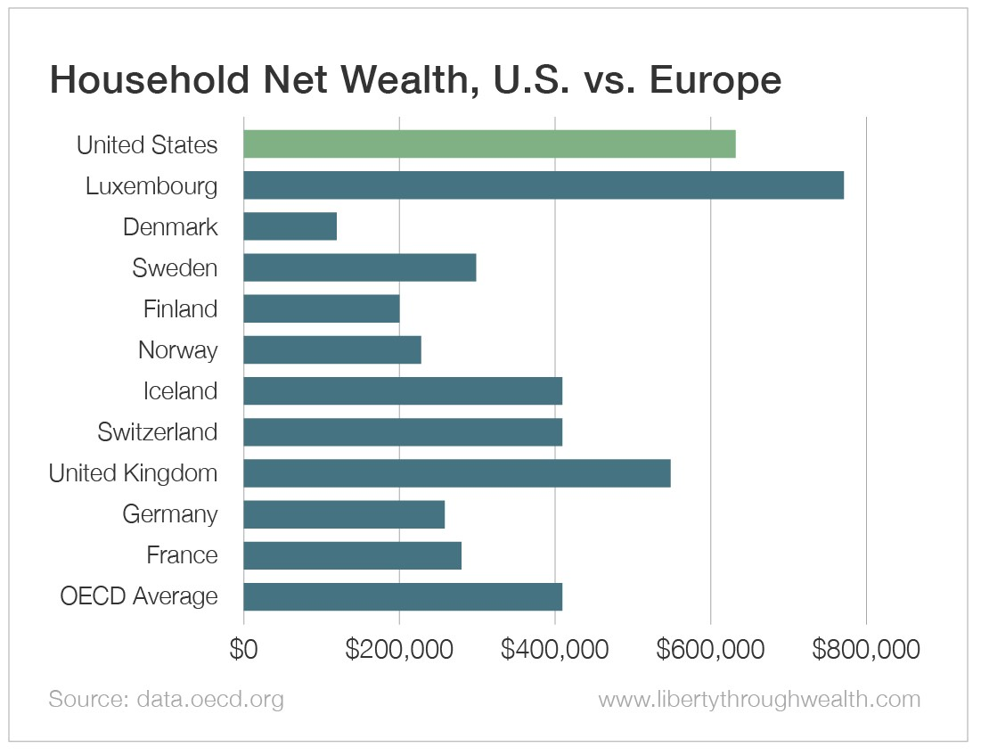 Household Net Wealth U.S. vs Europe