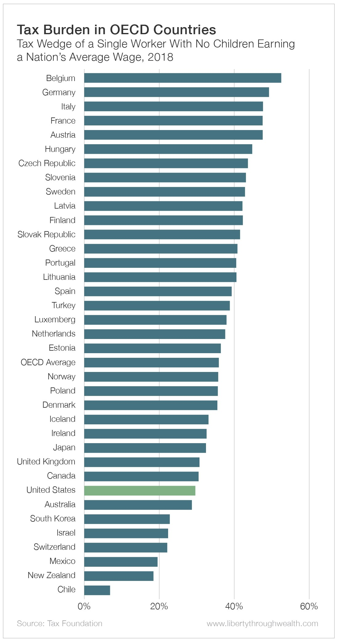 Tax Burden in OECD Countries