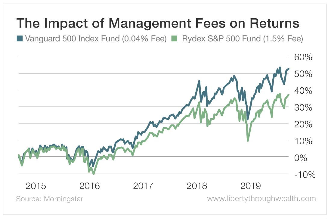 The Impact of Management Fees on Returns
