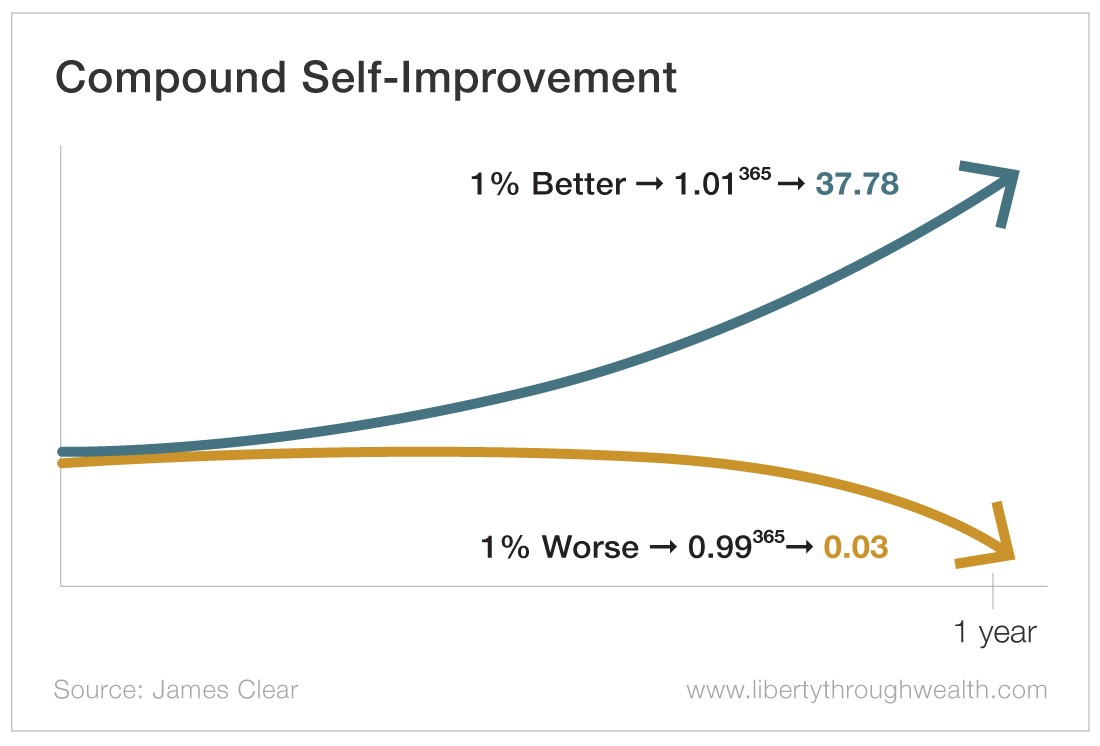Compound Self-Improvement