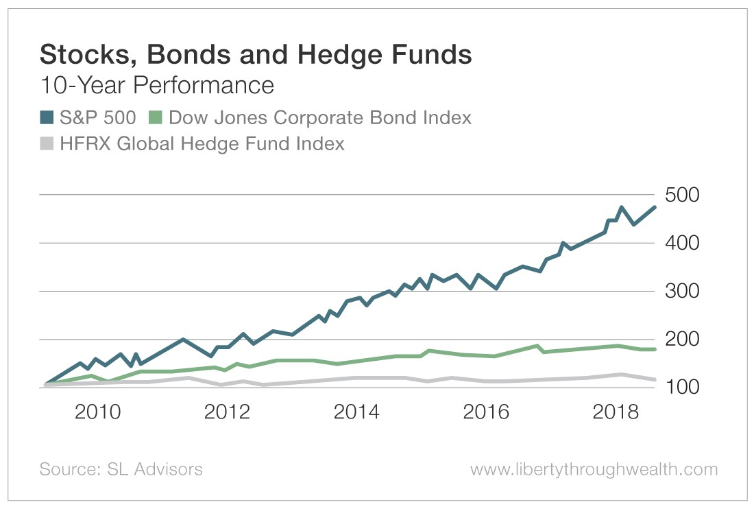Stocks-Bonds_and_Hedge_Funds