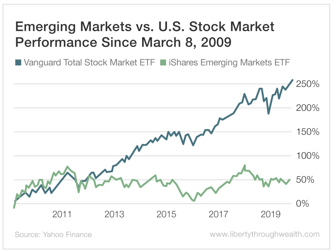 merging Markets vs U.S. Stock Market Performance