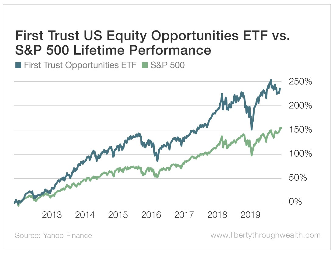 First Trust US Equity Opportunities ETF vs S&P 500 Lifetime Performance