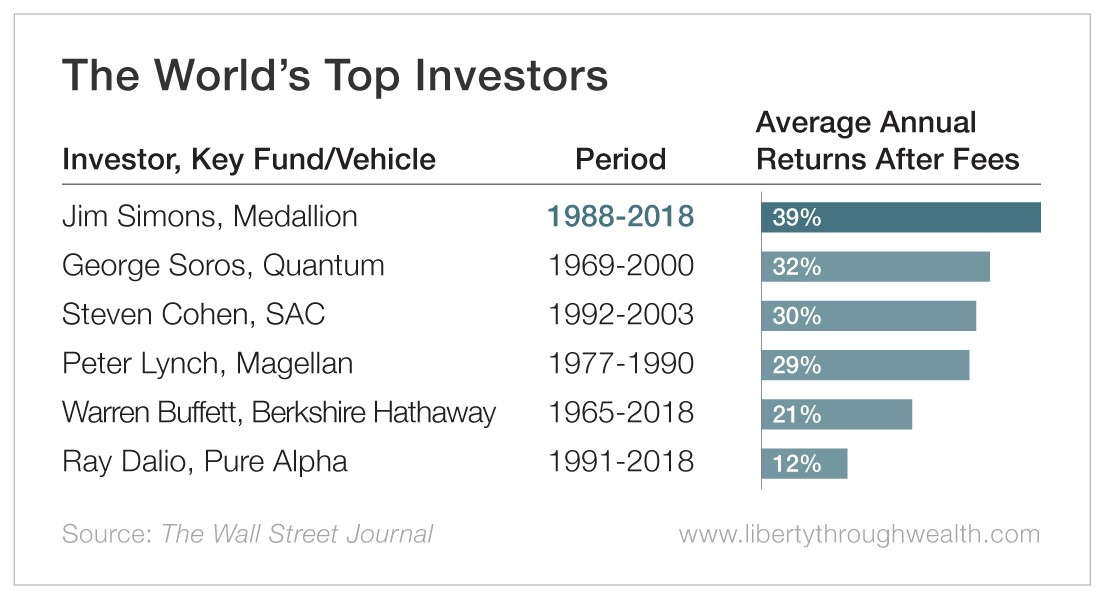 The World's Top Investors