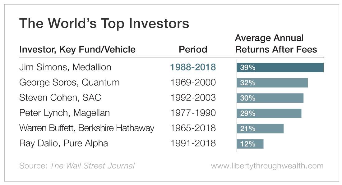 The World's Top Investors