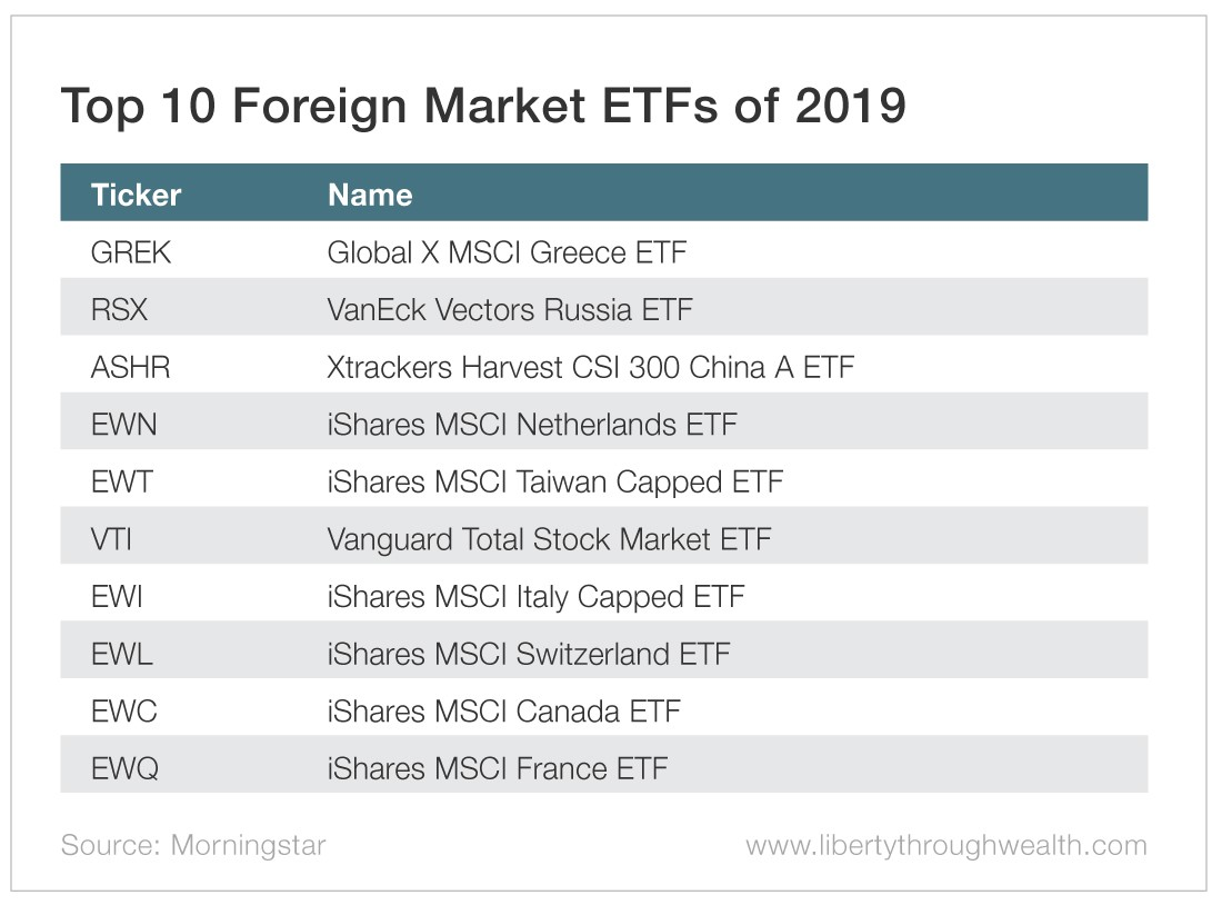 Top 10 Foreign Market ETFs of 2019
