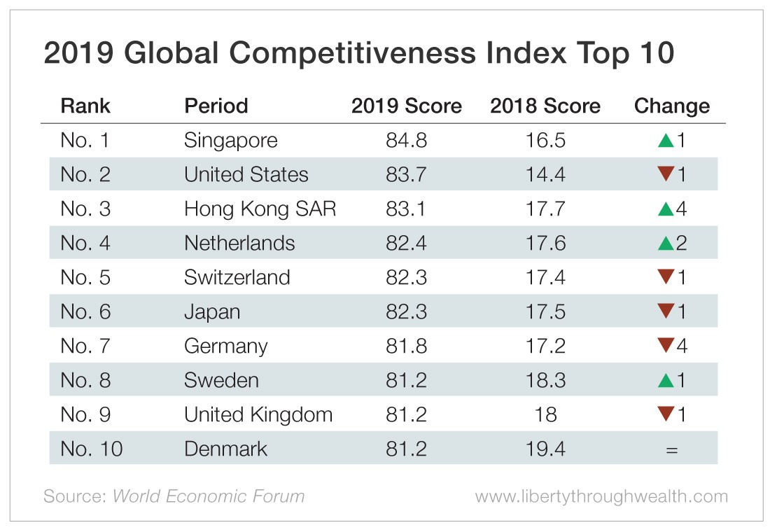 2019 Global Competitiveness Index Top 10