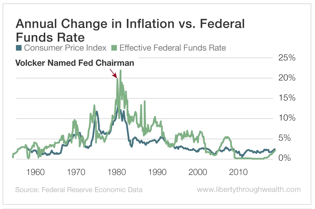 Annual Change in Inflation vs Federal Funds Rate