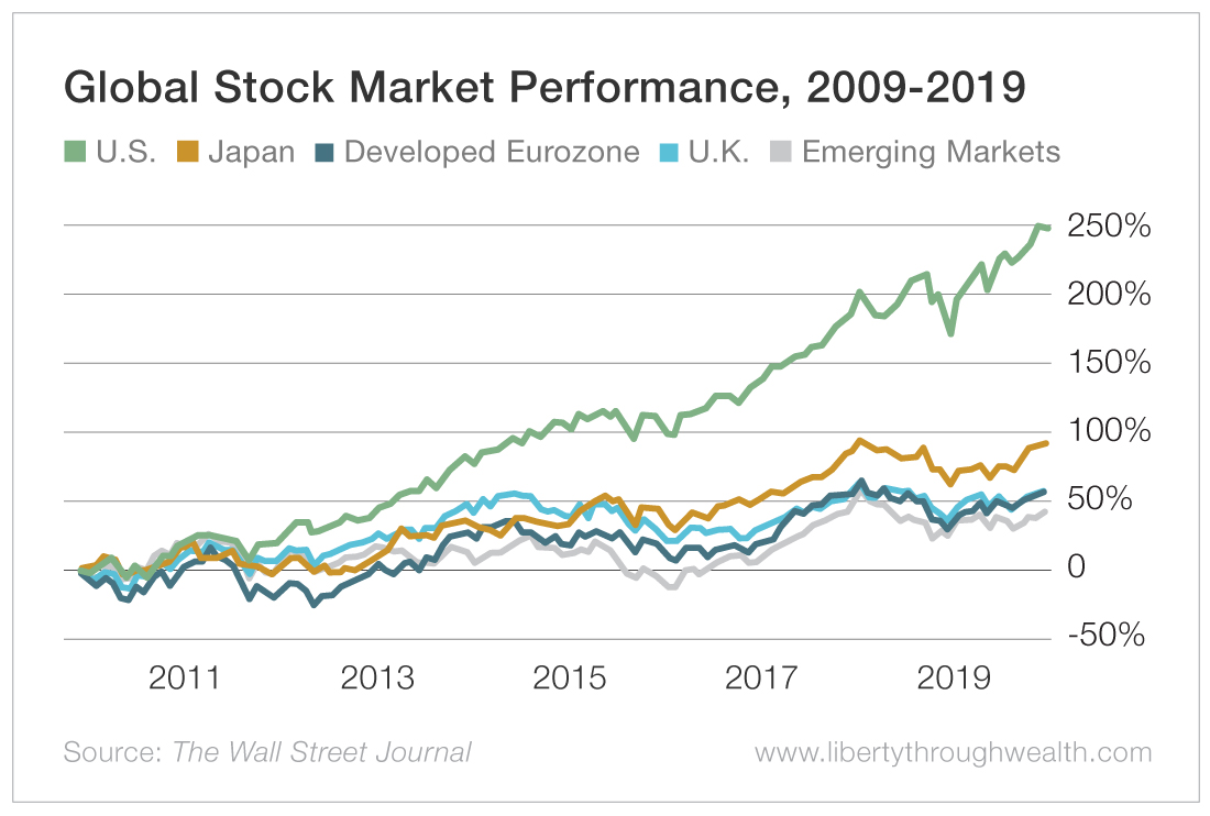 Global Stock Market Performance 2009-2019