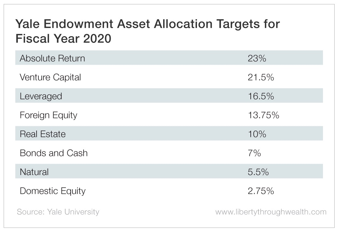 Yale Endowment Asset Allocation Targets for Fiscal Year 2020