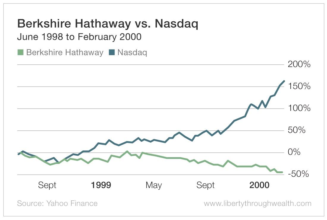 Berkshire Hathaway vs Nasdaq