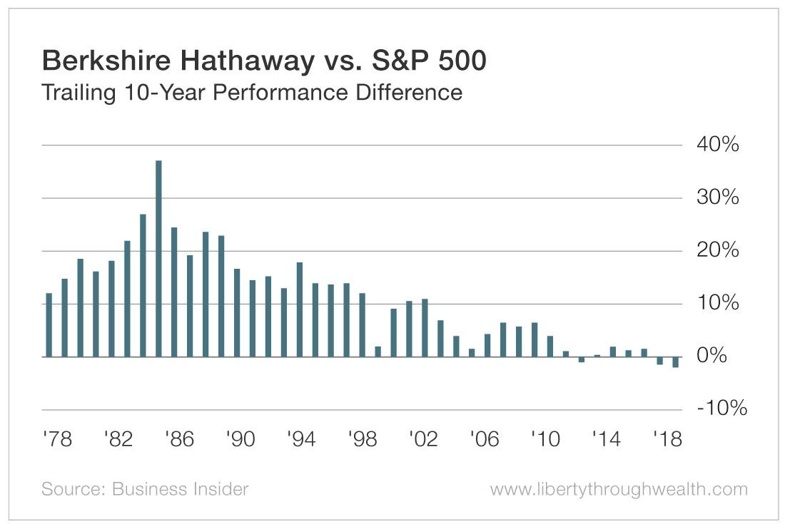 Berkshire Hathaway vs S&P 500