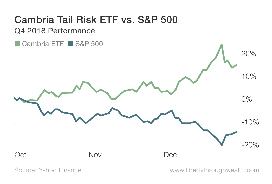 Cambria Trail Risk ETF vs S&P 500
