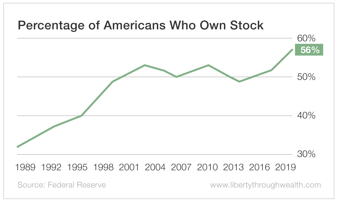 Percentage of Americans Who Own Stock
