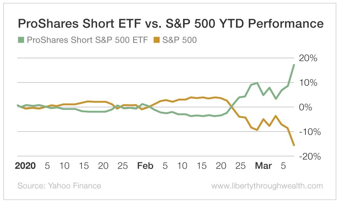 Chart - ProShares Short ETF